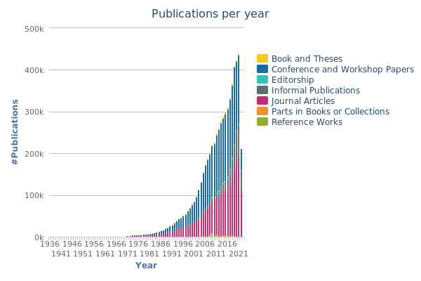 publications by year
