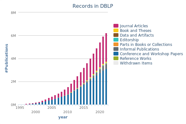 records in dblp