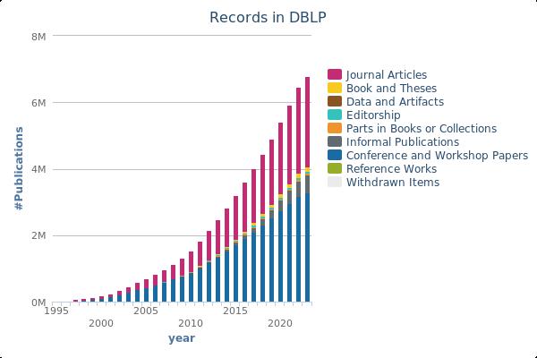 records in dblp